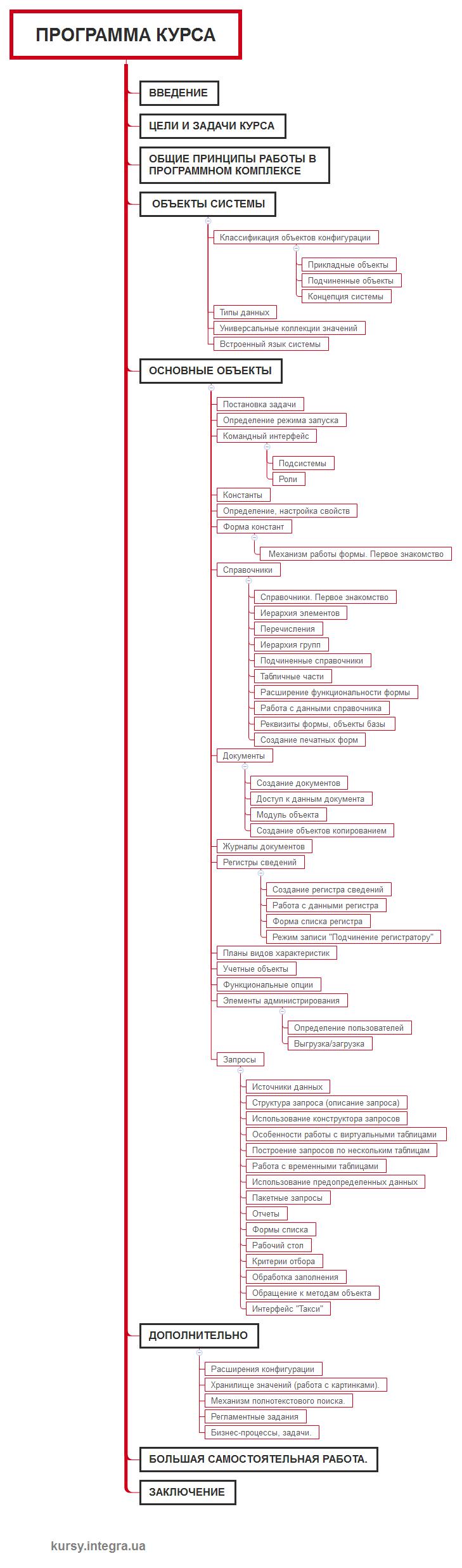 Курс: Введение в конфигурирование. Основные объекты в «1С:Предприятие 8.3»