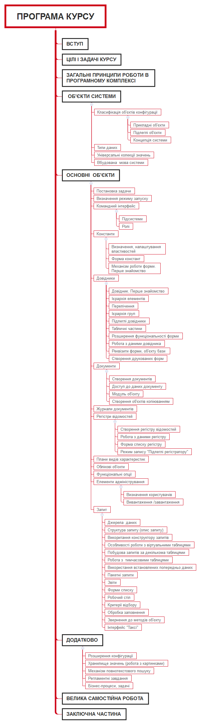 Введення в конфігурування. Основні об'єкти в «1С:Підприємство 8.3»