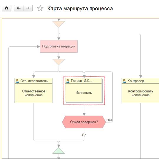 """Карта бізнес-процесів в """"1С:Підприємстві 8.3"""", інтерфейс """"Таксі""""."""